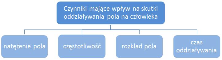 skutki-oddzialywania-pem-1