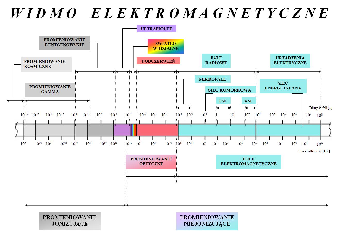 widmo-elektromagnetyczne-1